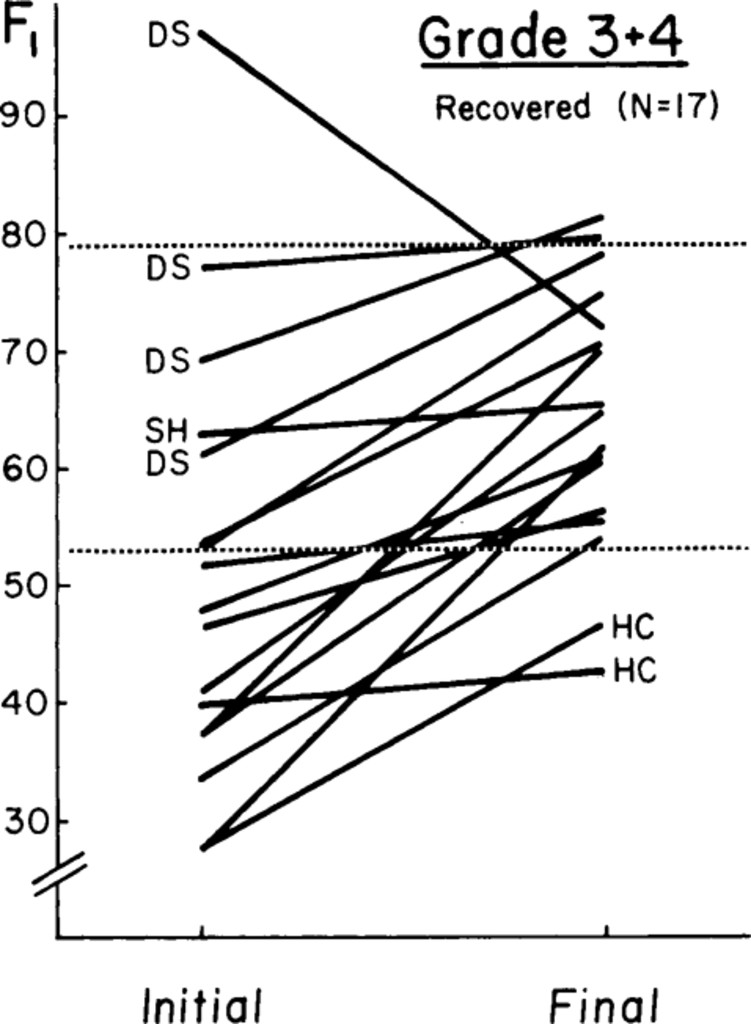 Relation Of Cerebral Blood Flow To Neurological Status And Outcome