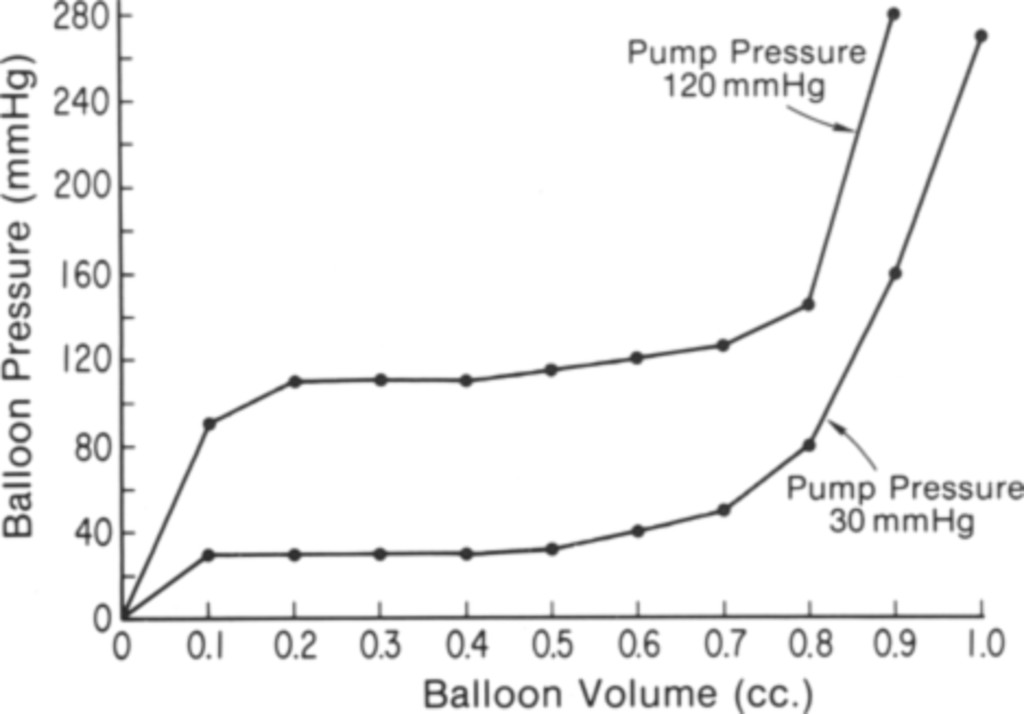 Implanted pulsatile balloon device for simulation of