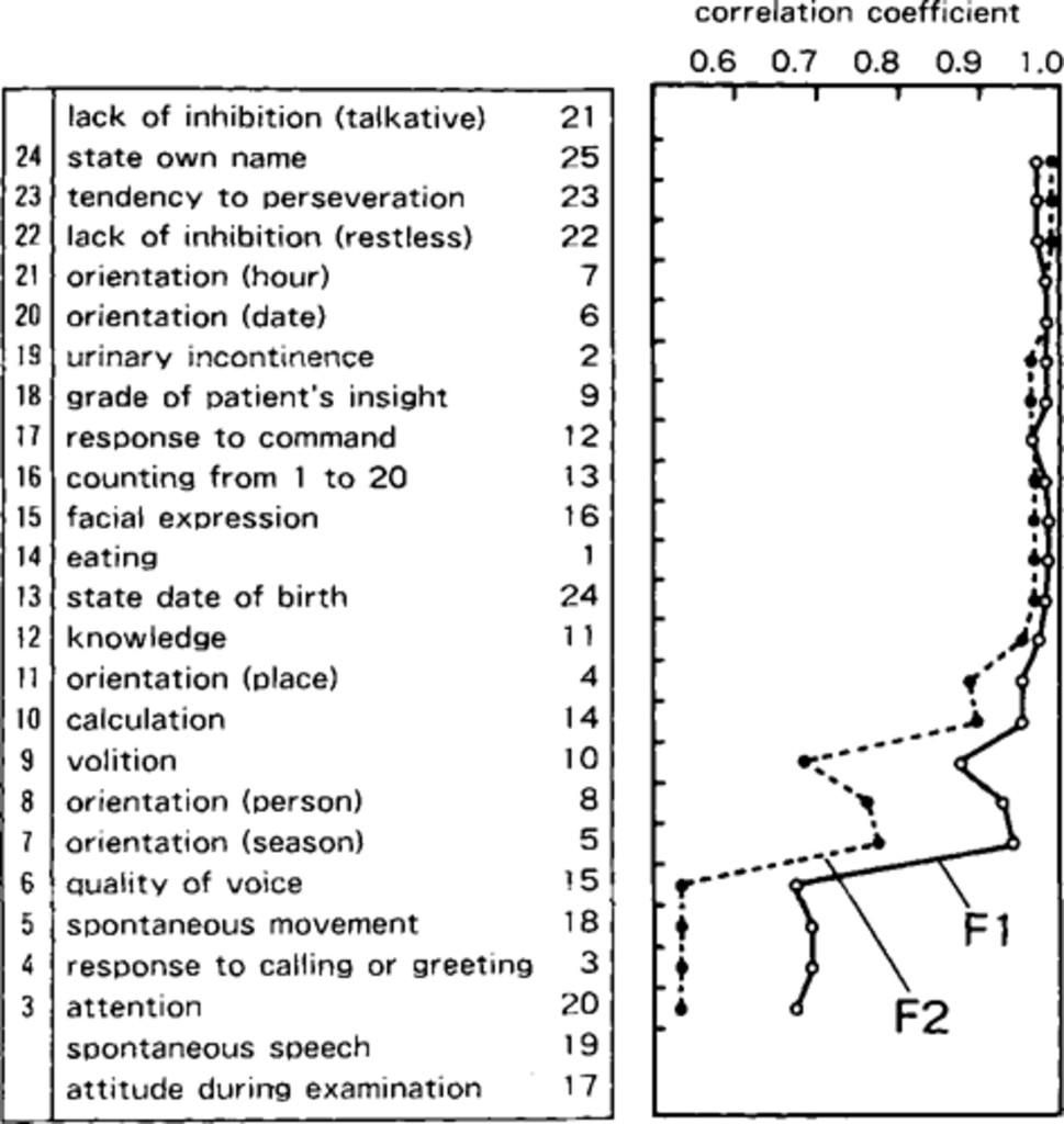 Statistical studies on evaluation of mild disturbance of
