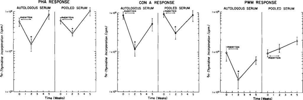 Immunosuppression by phenytoin: implication for altered immune