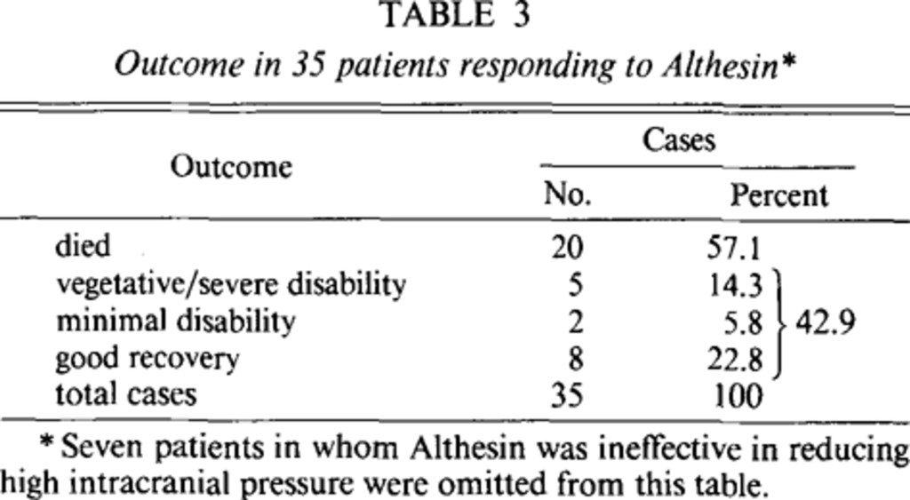 Experience with Althesin in the management of persistently