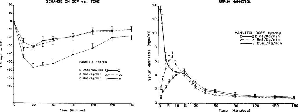 Effect On Intracranial Pressure Of Furosemide Combined