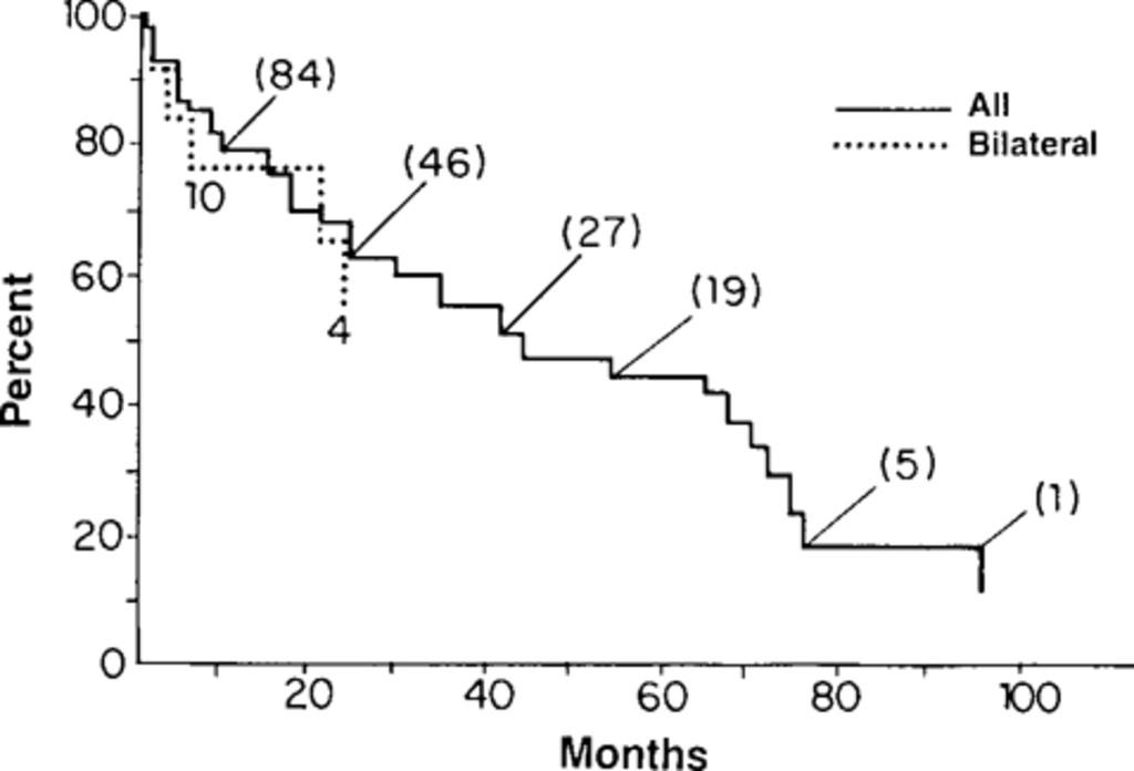 Bilateral trigeminal neuralgia in: Journal of Neurosurgery