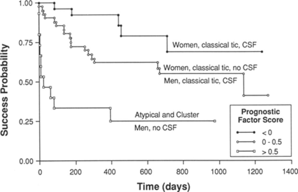 Percutaneous retrogasserian glycerol rhizotomy in: Journal