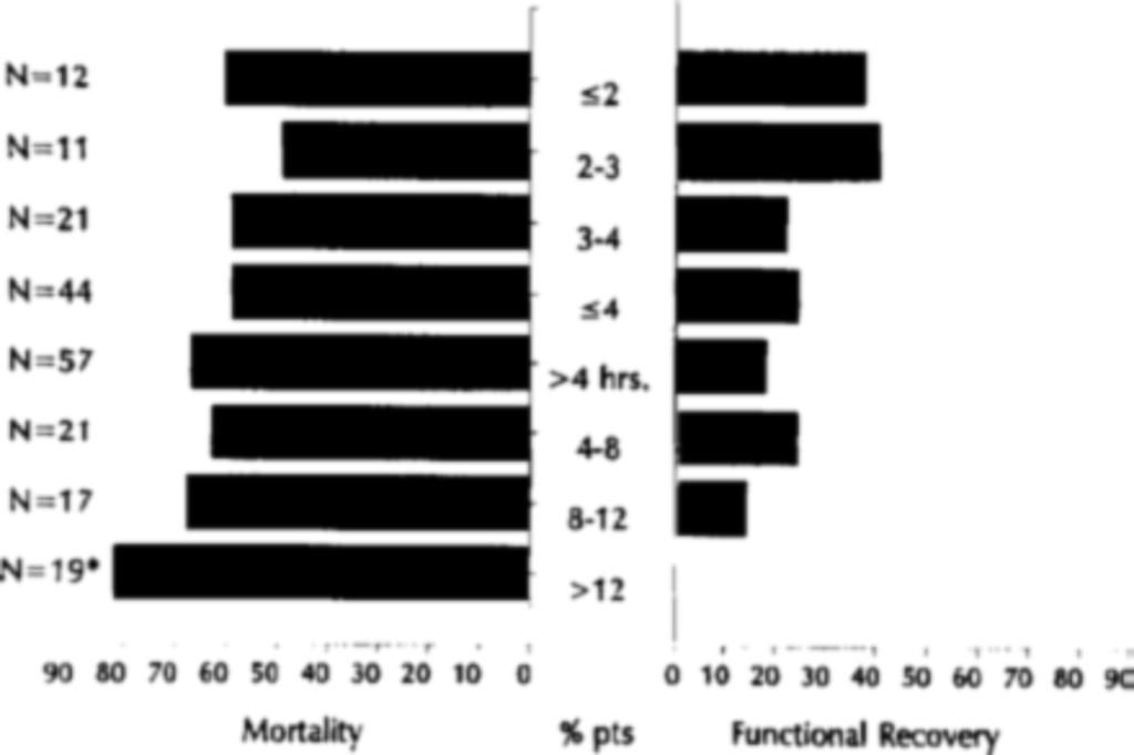 Dating subdural hematom