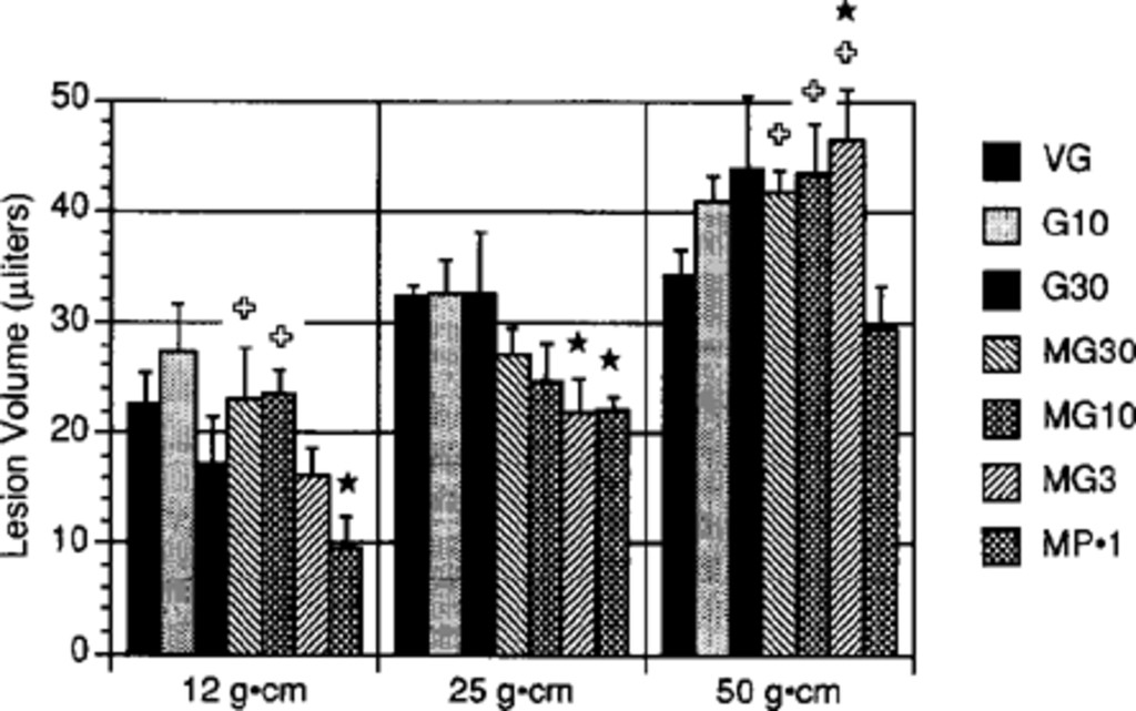 The effects of methylprednisolone and the ganglioside GM1 on