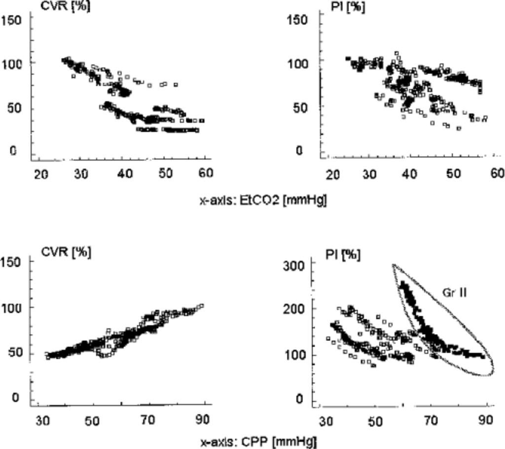 Relationship between transcranial Doppler-determined pulsatility