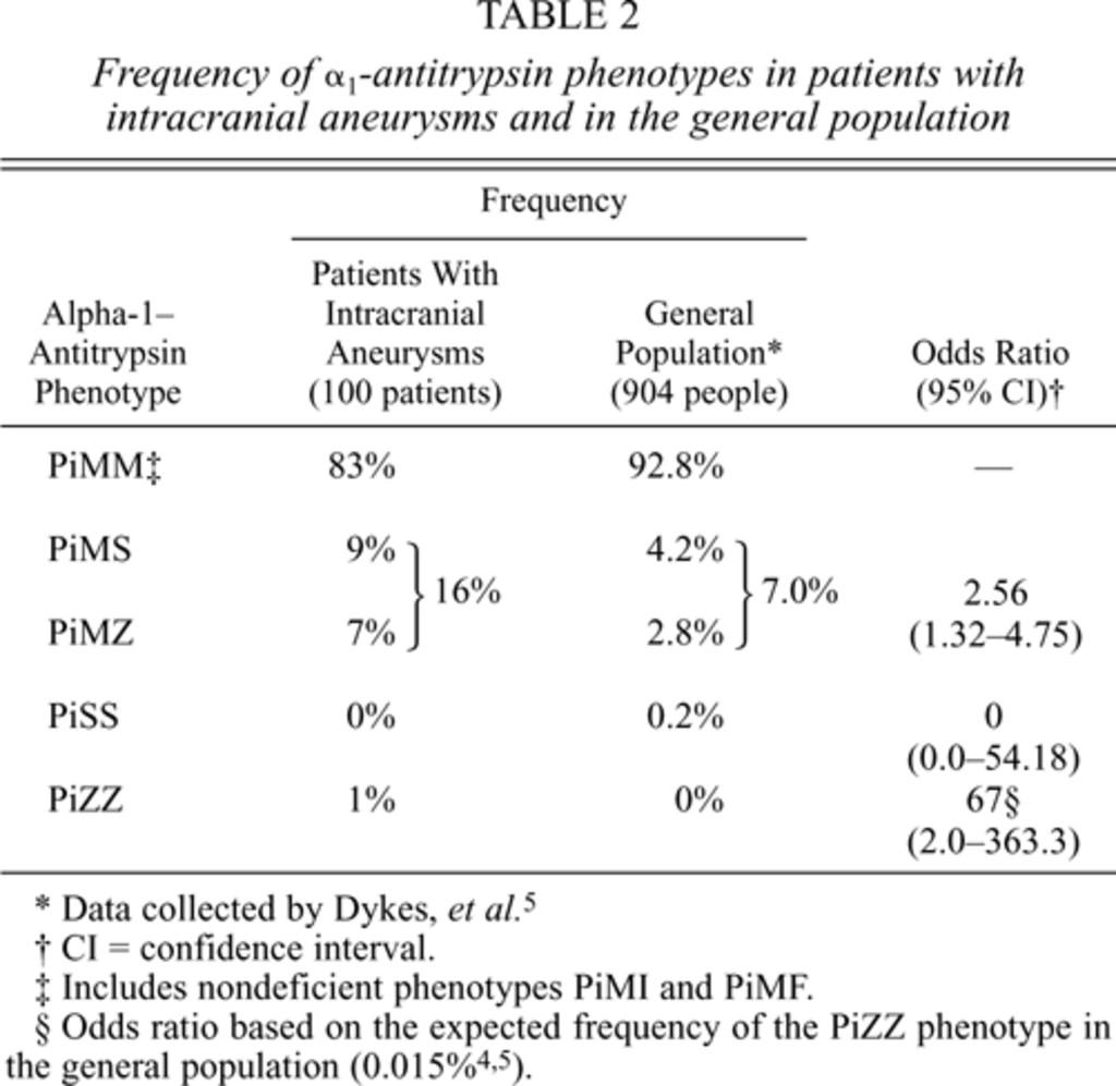 Alpha-1—antitrypsin phenotypes among patients with