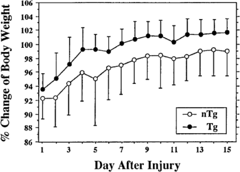 full jns_1996_85_5_0885.fig004 attenuation of acute and chronic damage following traumatic brain