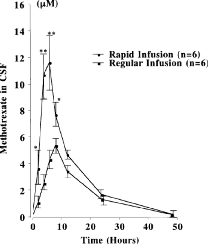 Rapid infusion of high-dose methotrexate resulting in