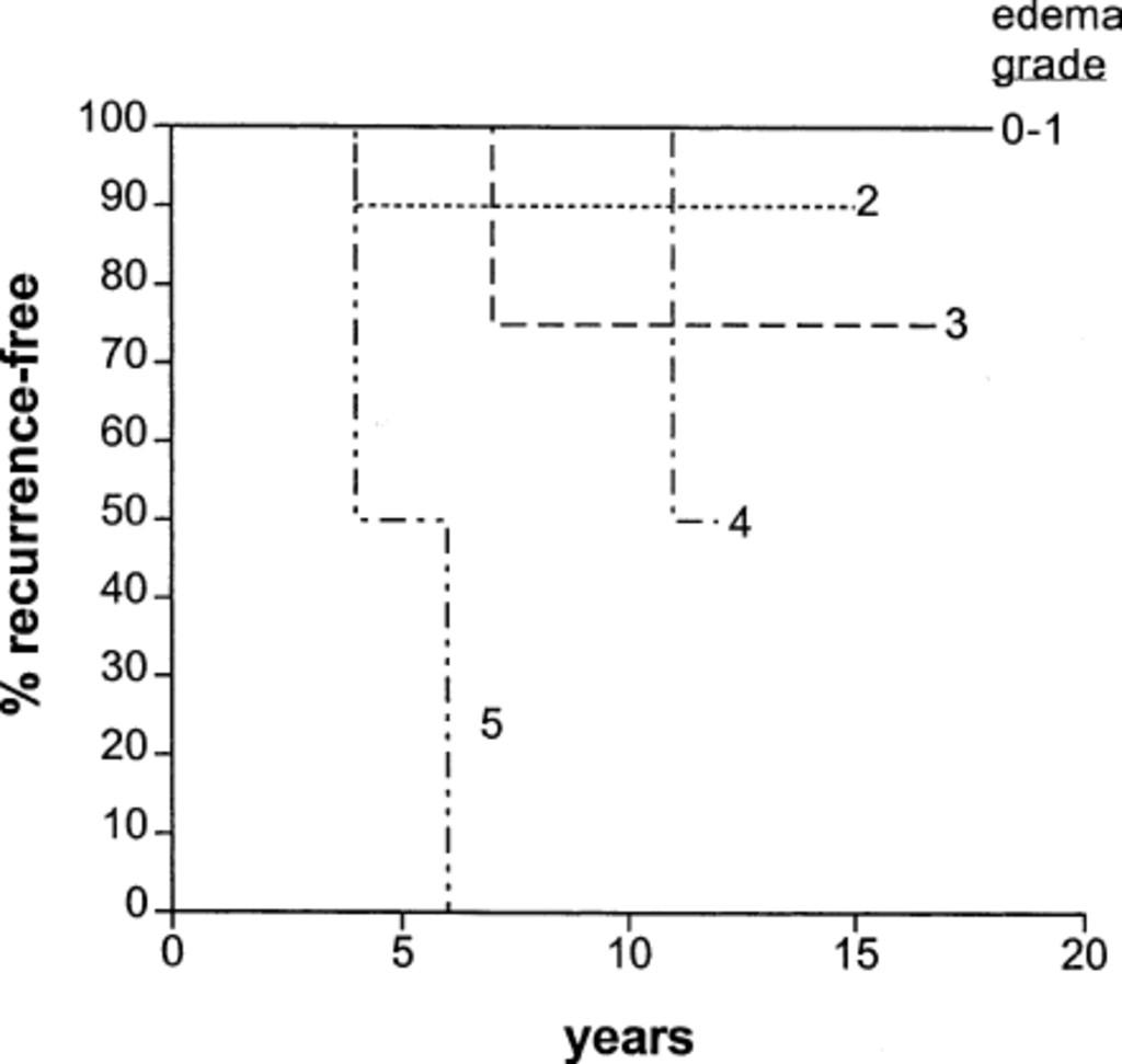 Predicting the probability of meningioma recurrence based on