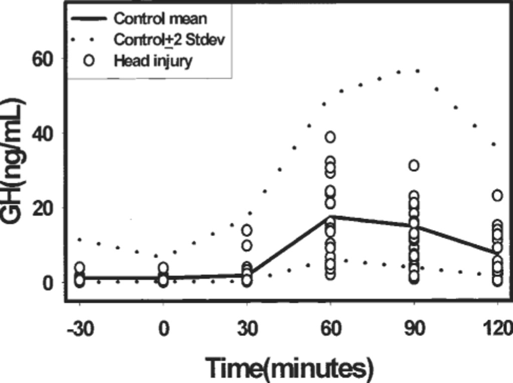 Hypopituitarism Following Traumatic Brain Injury And Aneurysmal