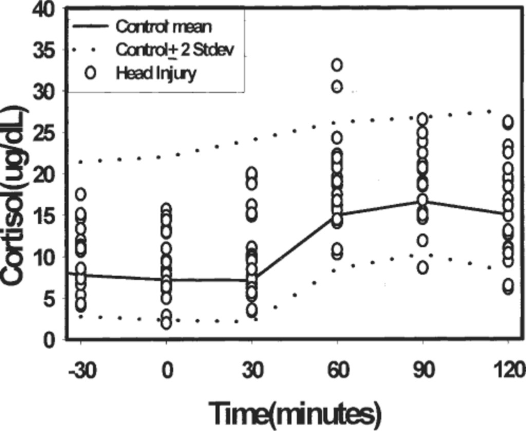 Hypopituitarism following traumatic brain injury and