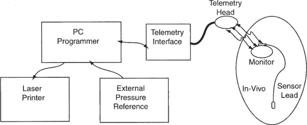 Long-term testing of an intracranial pressure monitoring