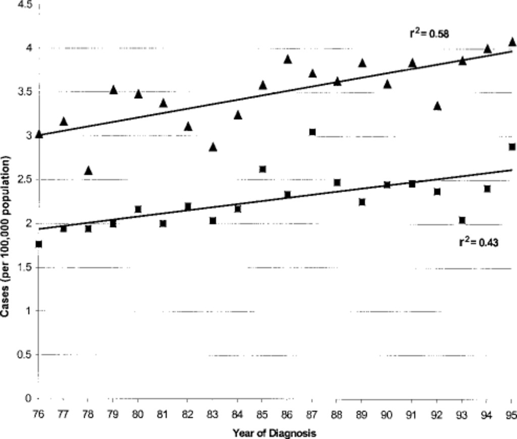 The impact of age and gender on the incidence of glial tumors in New