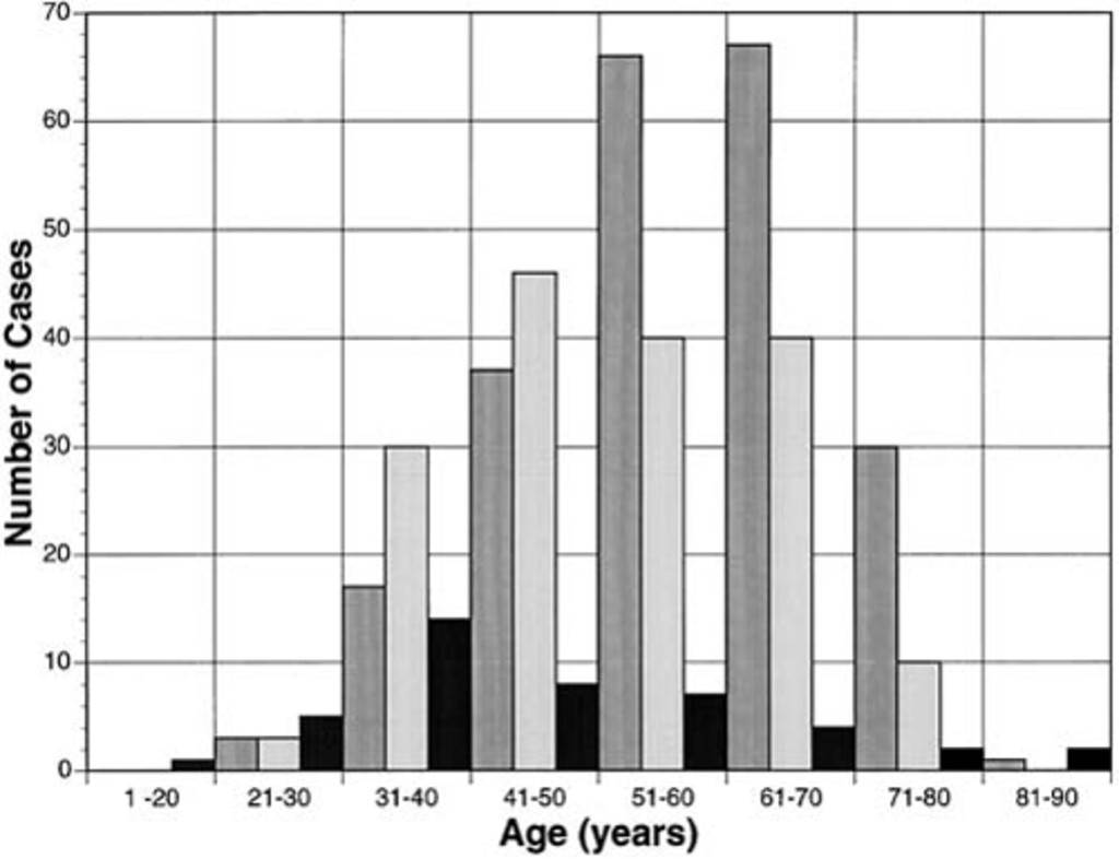 Determinants of tumor size and growth in vestibular schwannomas in