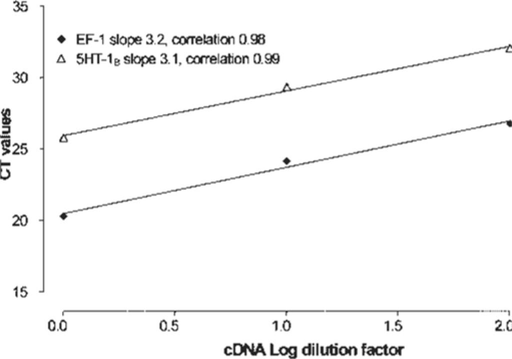 Subarachnoid hemorrhage—induced upregulation of the 5-HT1B