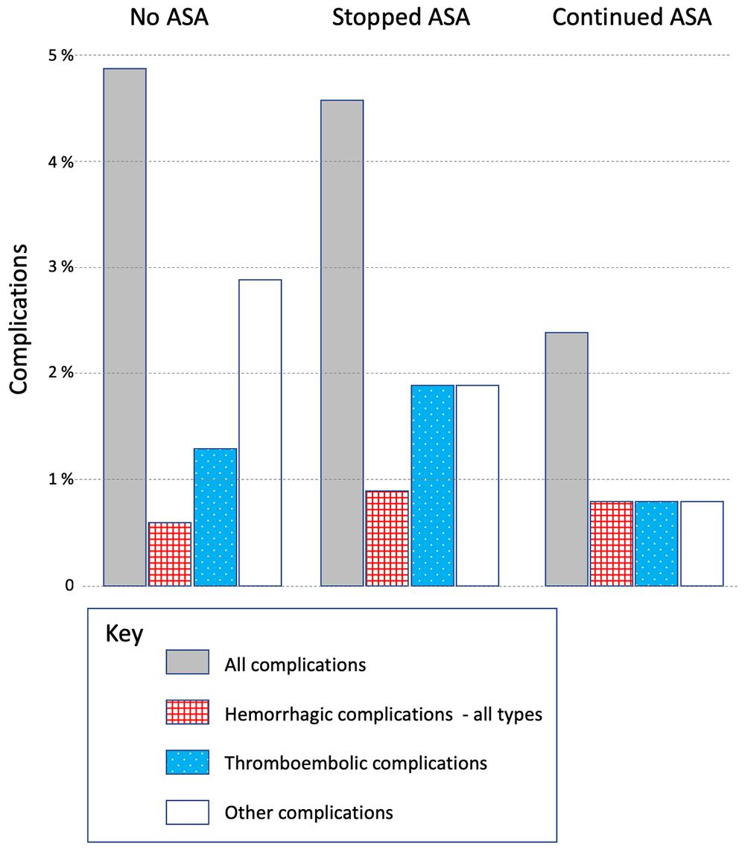Effect of perioperative aspirin use on hemorrhagic