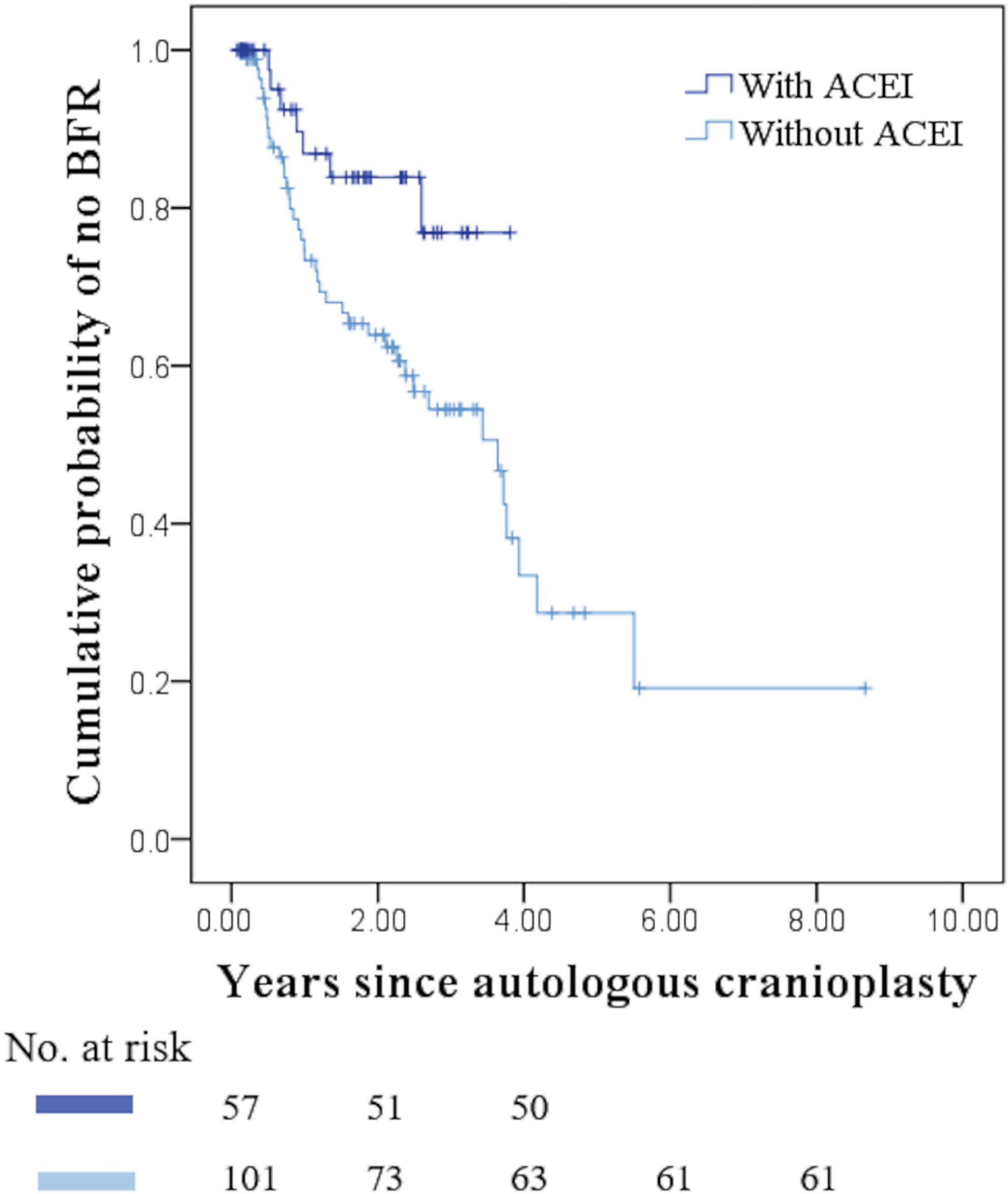 ACE-inhibitors: a preventive measure for bone flap resorption after